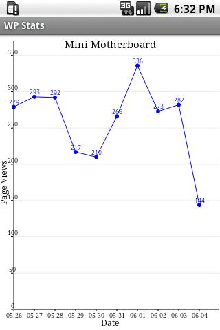 WP Stats