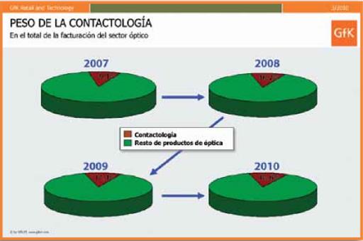 Evolución contactología