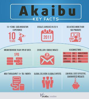 Akaibu Key facts