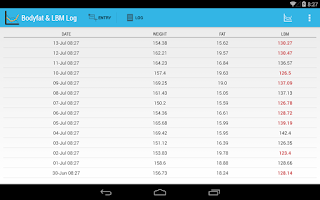 Screenshot of Body fat and LBM log