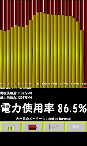 九州電力メーター