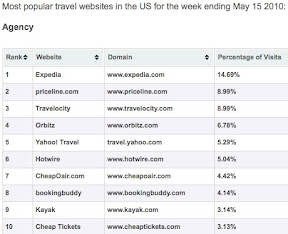 top travel agency sites in us