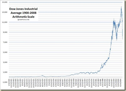 DJIA 1900-2008 Arithmetic Scale