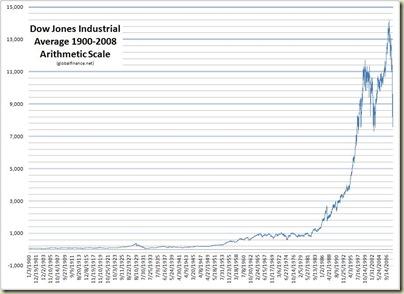 DJIA 1900-2008 Arithmetic Scale