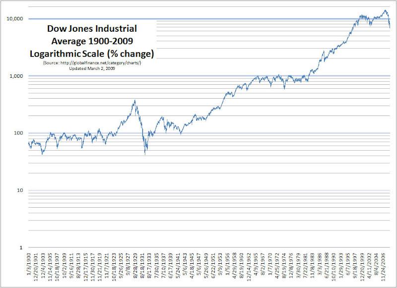 GlobalFinance.Net Blog » Dow Below 7000, 1900-2009 Chart Double Top