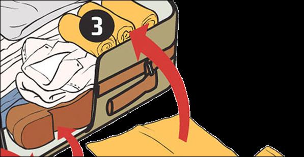Faire une valise parfaite