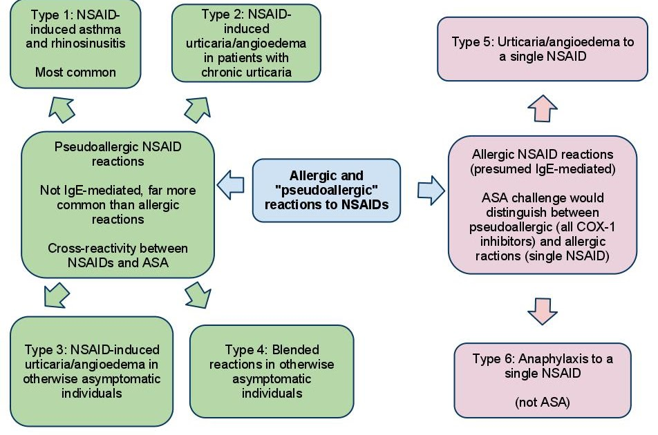treatment to ibuprofen allergic