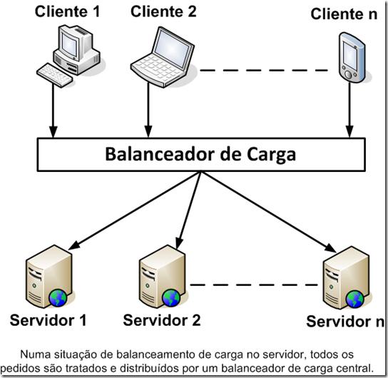 Balanceamento de carga no servidor