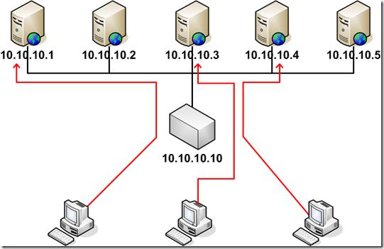 Balanceamento de carga de servidores web