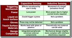 Comparison between inductive touch and capacitive touch