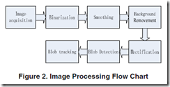 "F. Wang, X. Ren, and Z. Liu, ""A Robust Blob Recognition and Tracking Method in Vision-Based Multi-touch Technique,"" Parallel and Distributed Processing with Applications, 2008. ISPA'08. International Symposium on, 2008, pp. 971-974."