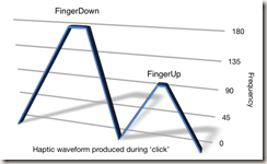 Haptic waveform produced during 'click'