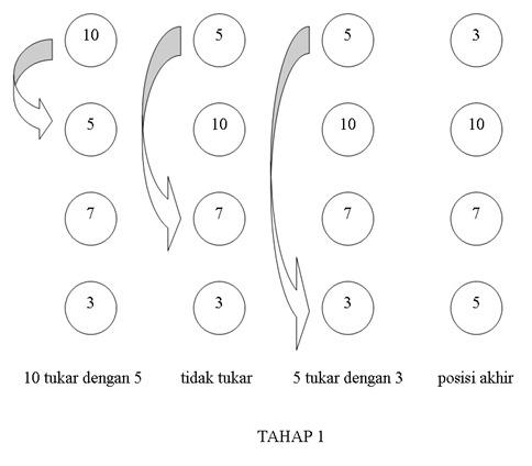 Metoda Pengurutan Bubble Sort Dengan Bahasa C - Gambar1
