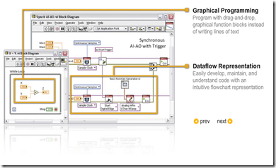 GUI LabVIEW