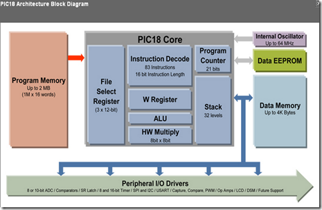 PIC18 Block Diagram
