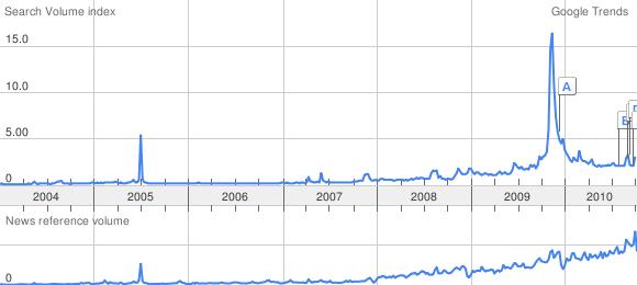 fin-del-mundo-2012-negocio