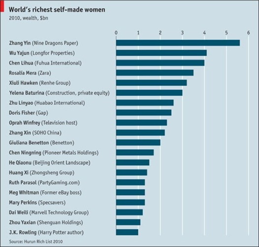Las-mujeres-más-ricas-del-mundo