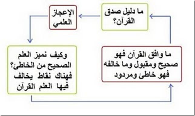 جدال المسلم