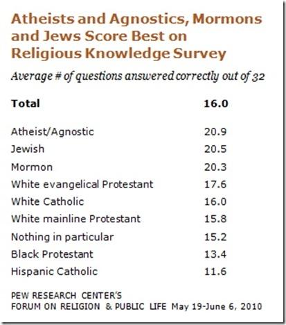 Pew-2  -  Regilion in America Knowledge Chart