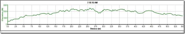 WTH Bike Elevation