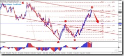 EURGBP_BearishGartley_2010-10-25_13-35