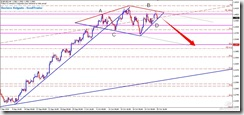 EURUSD_Diamond Formation_2010-10-25_15-00