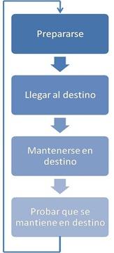 implementación-proceso