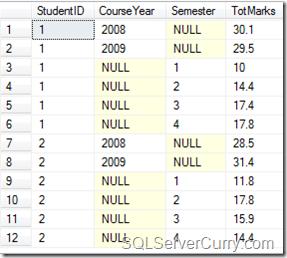 GROUPING SETS SQLServer