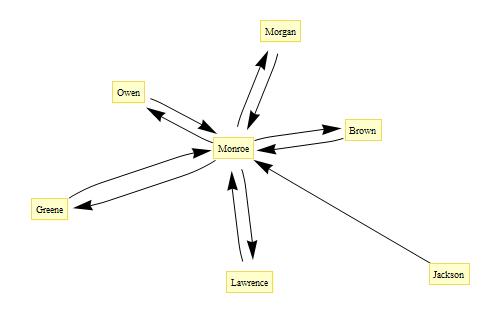 graphplot2