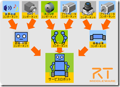 RTCBasedServiceRobot