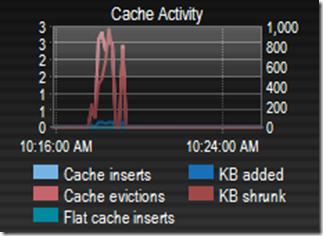 cache_activity