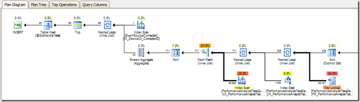 plan_diagram_color_scaling