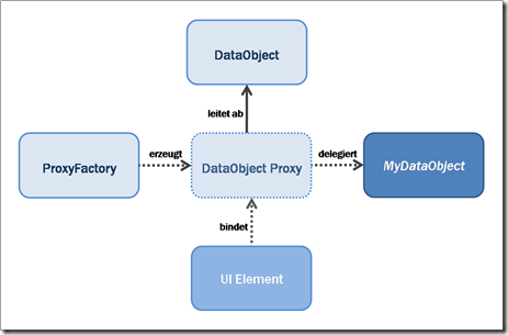 DataObjectProxy