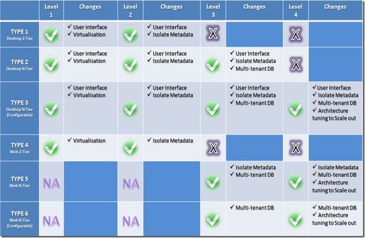 saas vs paas vs iaas pdf