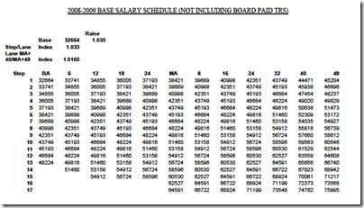 dissertation advising salary schedule