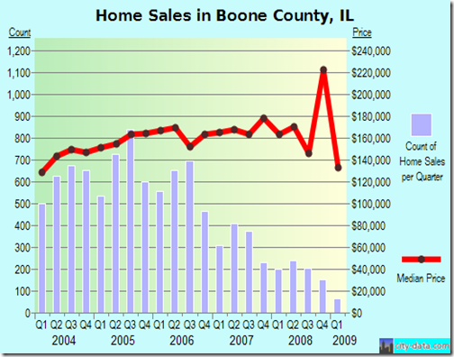 home sales in boone county