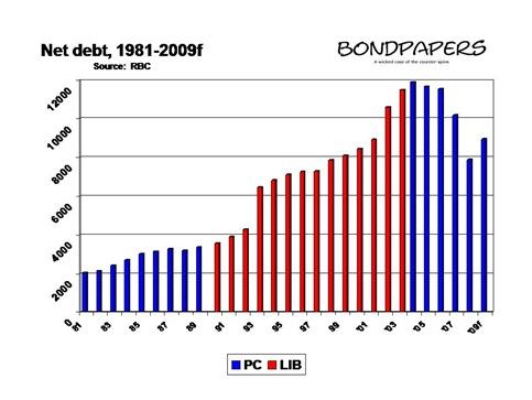 net debt 81-09f