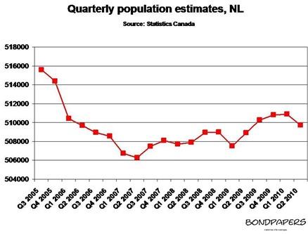population Q2 2010