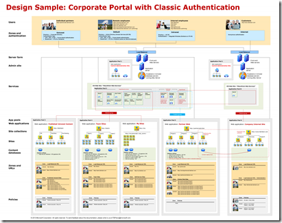SharePoint 2010 Corporate Portal_ClassicAuth