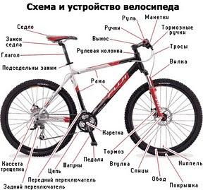 Схема и устройство велосипеда