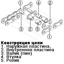 Конструкция цепи