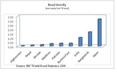 Road density, Nepal