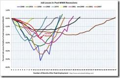 recessionHistoric