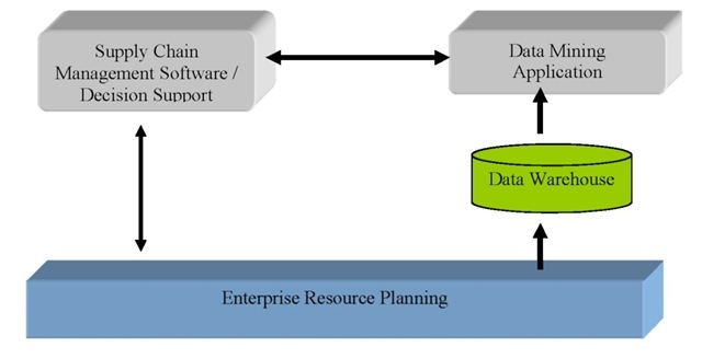 The data mining implementation architecture