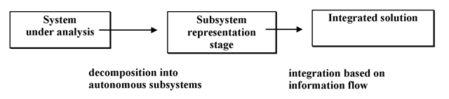 Overview of a three-stage approach to complex systems integration