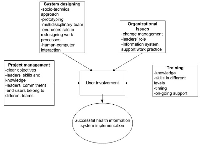 The factors of successful implementation process- end-users perspective