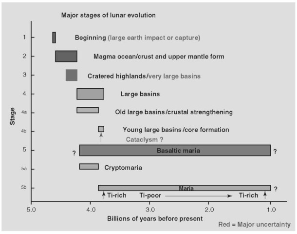 Major stages of lunar evolution. This figure is available in full color at http:// www.mrw.interscience.wiley.com/esst.