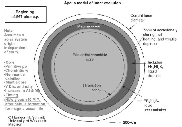 Apollo model of lunar evolution—Beginning ~4.567 plus b.y. This figure is available in full color at http://www.mrw.interscience.wiley.com/esst.