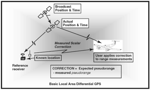 "Block diagram of Basic Differential GPS. Differential corrections are broadcast to the user from a receiver in a known location that computes the correction from the difference between its known location and the GPS-measured position; hence the term ""differential"" corrections. The error at the reference receiver and the user are correlated across distance and time so that great improvement can be achieved across smart distances and small time lags (typically 5-10 km and several minutes of latency). Note that the primary reason for using differential had been to reduce the effects of selective availability; when SA is off, much better accuracies and integrities are achieved. This figure is available in full color at http://www.mrw.interscience.wiley.com/esst."