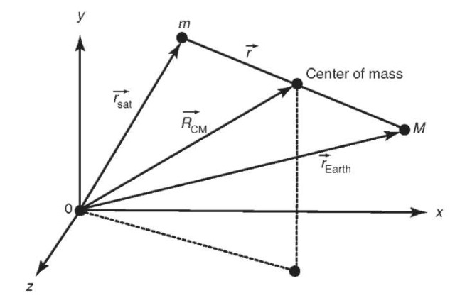 Derivation of the two-body problem